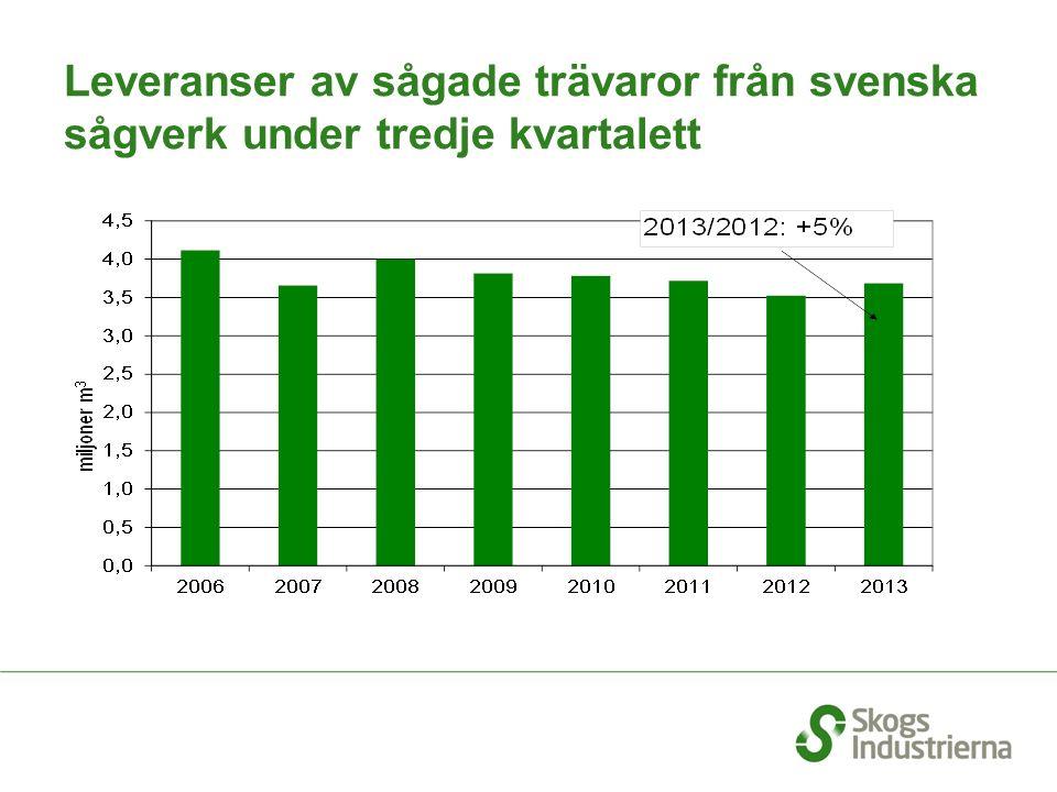 Leveranser av sågade trävaror från svenska sågverk under tredje kvartalett