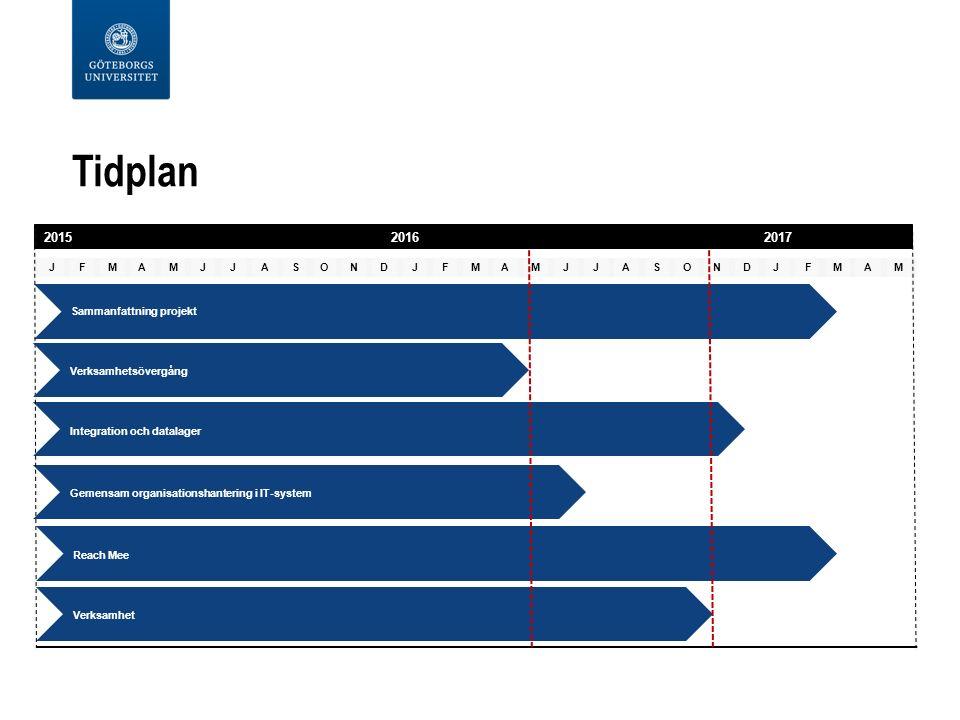 JFMAMJJASONDJFMAMJJASONDJFMAM Tidplan Sammanfattning projekt 2015 20162017 Integration och datalager Gemensam organisationshantering i IT-system Reach Mee Verksamhet Verksamhetsövergång