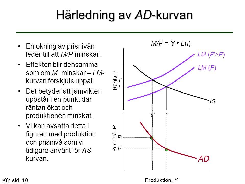 Härledning av AD-kurvan En ökning av prisnivån leder till att M/P minskar.