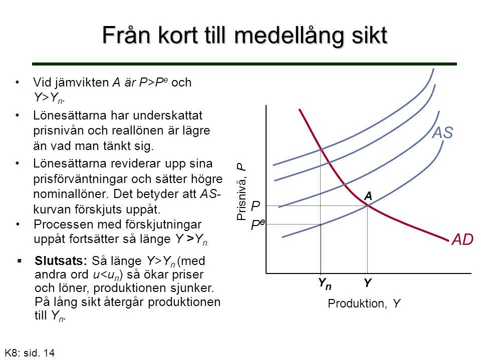 Från kort till medellång sikt Vid jämvikten A ärVid jämvikten A är P>P e och Y>Y n.