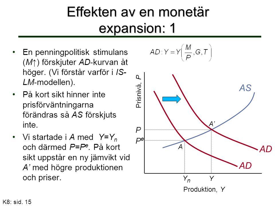 Effekten av en monetär expansion: 1 En penningpolitisk stimulans (M↑) förskjuter AD-kurvan åt höger.