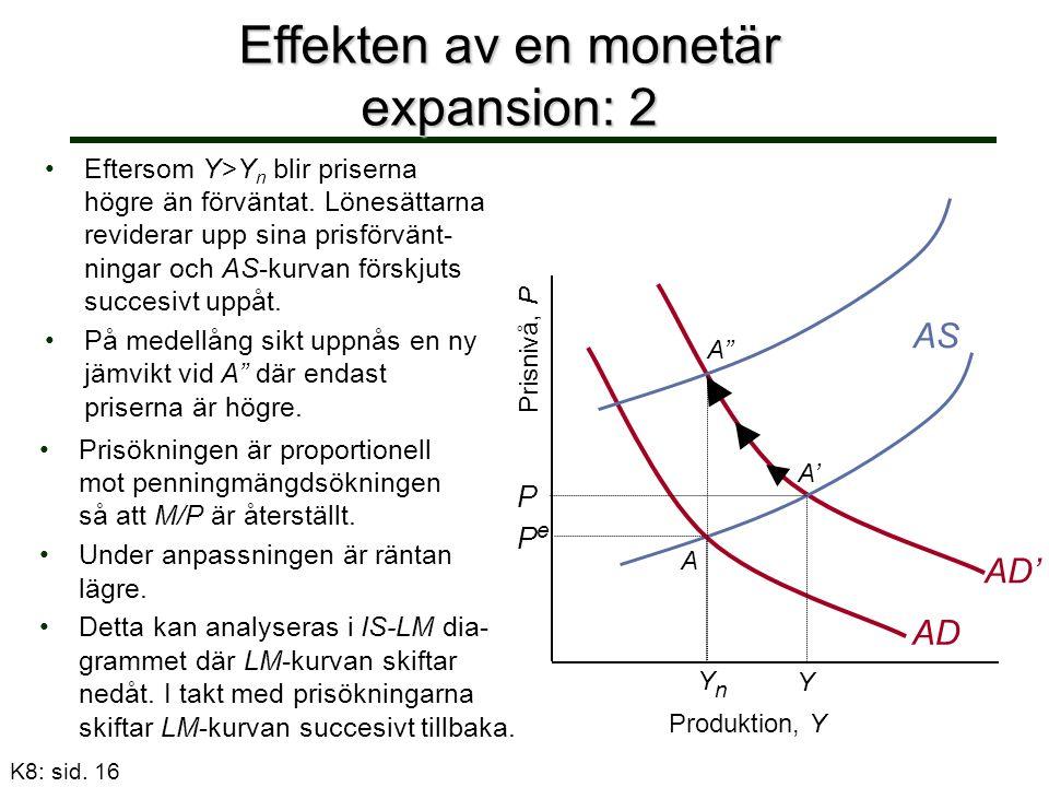 Effekten av en monetär expansion: 2 Eftersom Y>Y n blir priserna högre än förväntat.