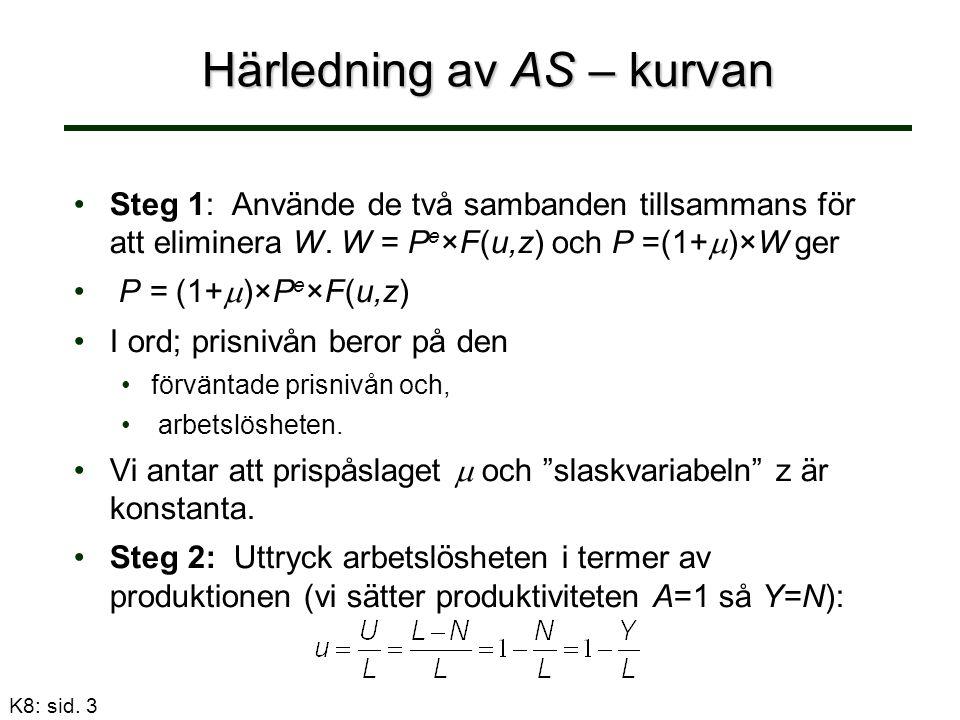 Härledning av AS – kurvan Steg 1: Använde de två sambanden tillsammans för att eliminera W.