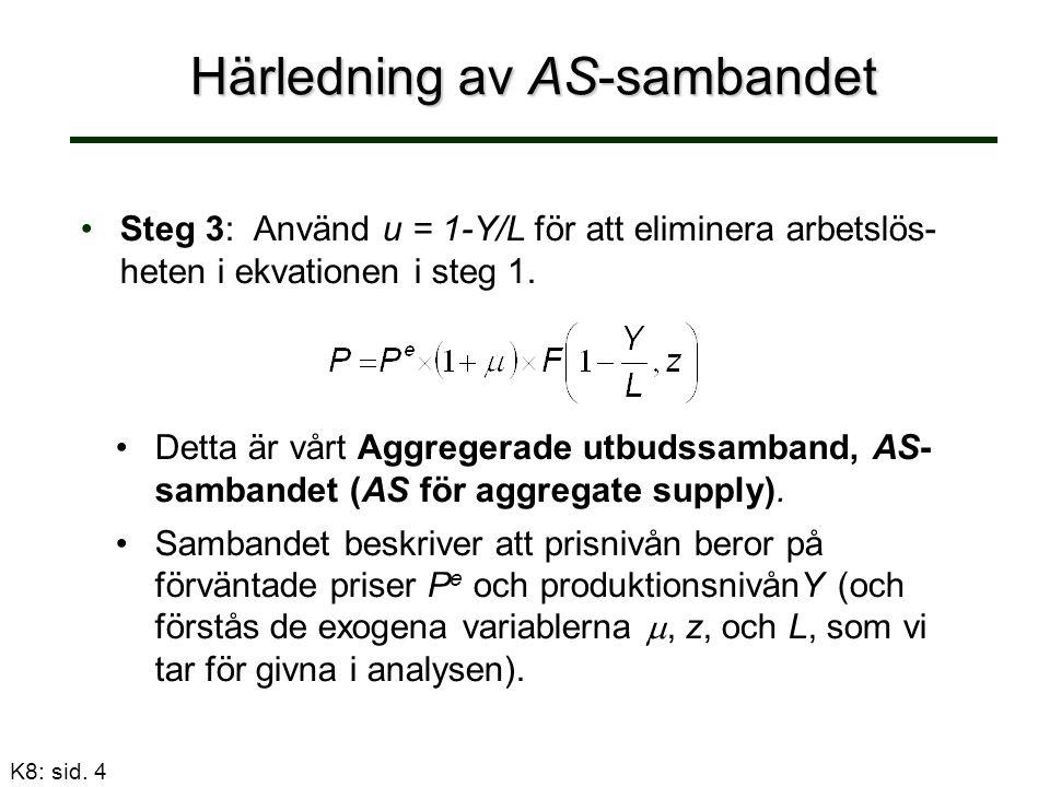 Härledning av AS-sambandet Steg 3: Använd u = 1-Y/L för att eliminera arbetslös- heten i ekvationen i steg 1.