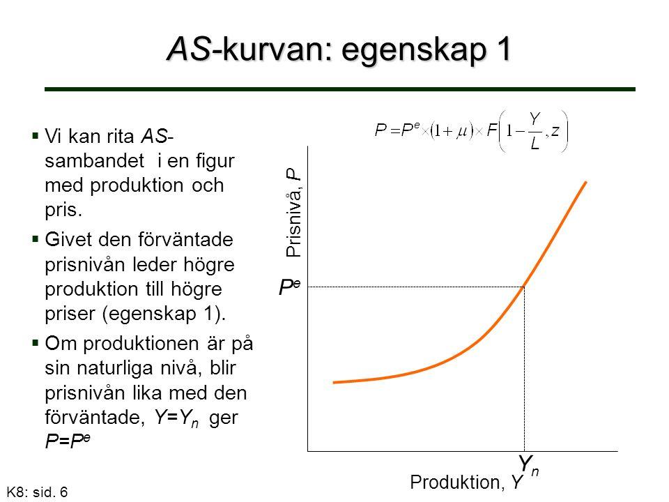 AS-kurvan: egenskap 2 Produktion, Y Prisnivå, P Antag att förväntade priser ökar från P e till P e'.