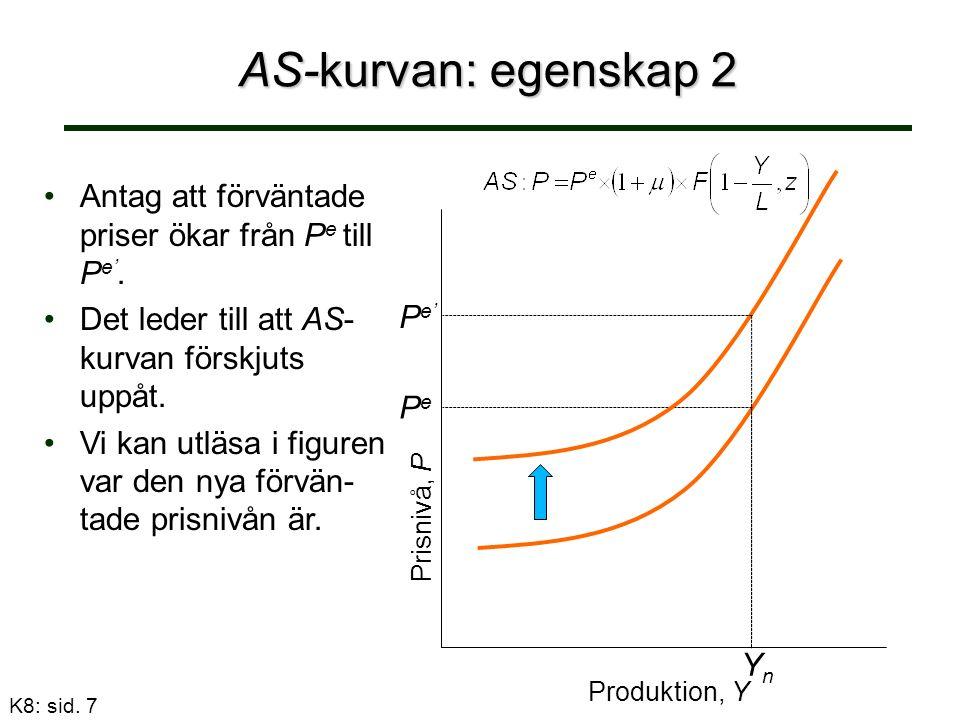 AS - summering 1.1.AS-kurvan lutar uppåt. Högre produktion leder till högre priser.