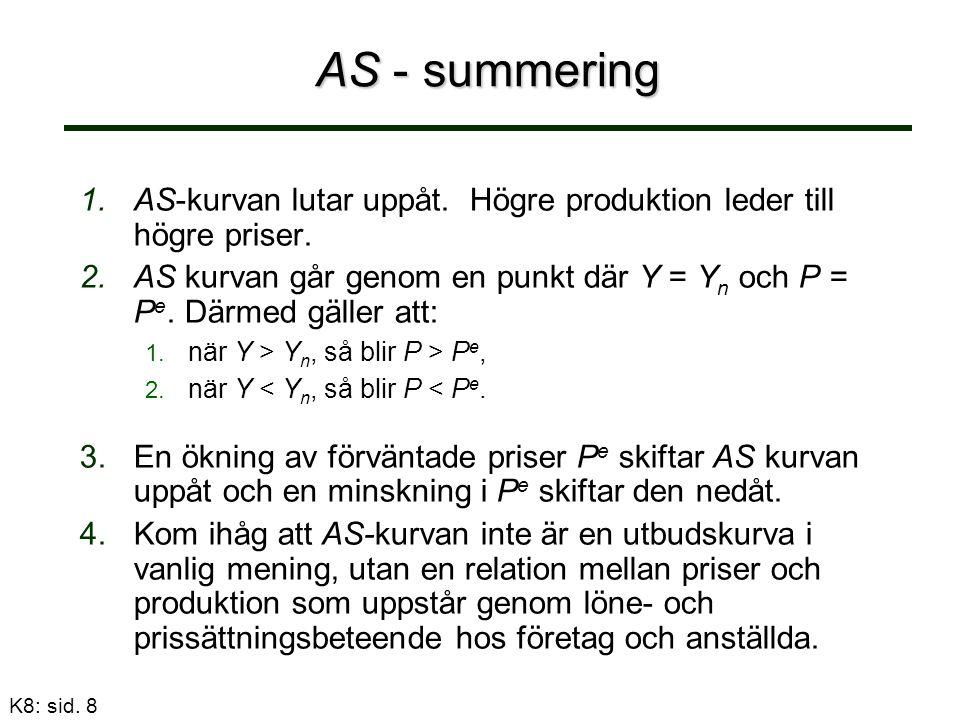 AS - summering 1. 1.AS-kurvan lutar uppåt. Högre produktion leder till högre priser.