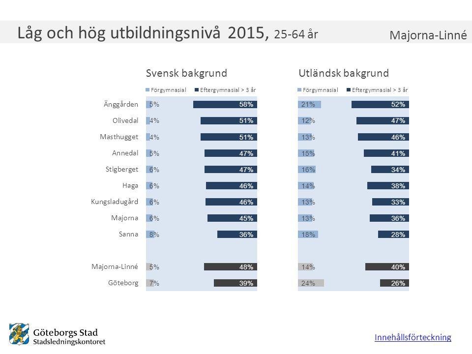 Låg och hög utbildningsnivå 2015, 25-64 år Innehållsförteckning Majorna-Linné