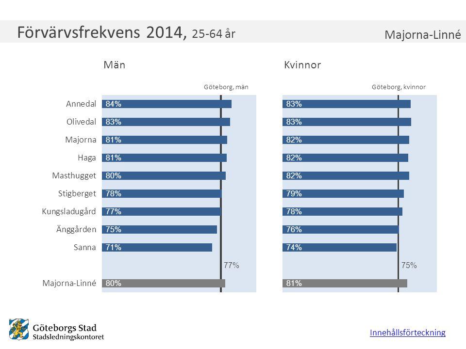 Förvärvsfrekvens 2014, 25-64 år Innehållsförteckning Majorna-Linné Göteborg, kvinnorGöteborg, män
