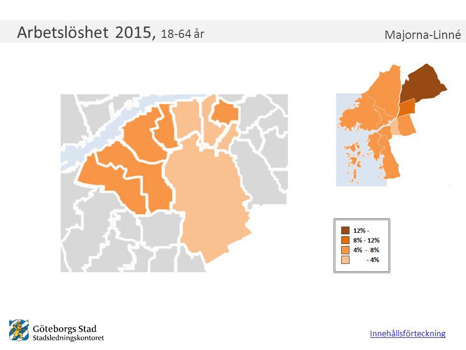 Arbetslöshet 2015, 18-64 år Innehållsförteckning Majorna-Linné