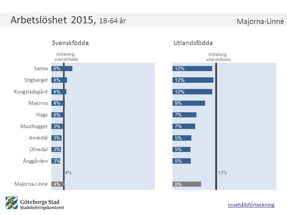 Arbetslöshet 2015, 18-64 år Innehållsförteckning Majorna-Linné Göteborg, utlandsfödda Göteborg, svenskfödda