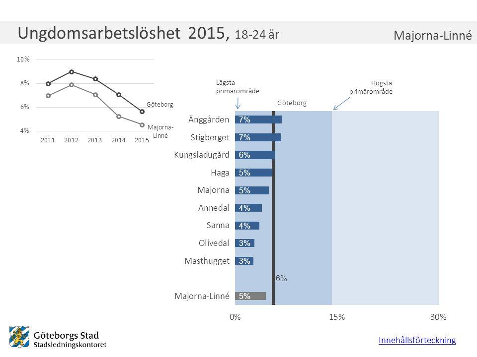 Ungdomsarbetslöshet 2015, 18-24 år Innehållsförteckning Majorna-Linné Lägsta primärområde Högsta primärområde Göteborg