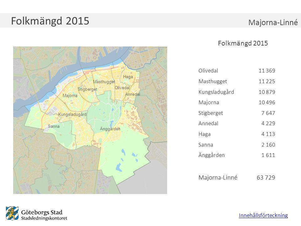 Förvärvsfrekvens 2014, 25-64 år Innehållsförteckning Majorna-Linné Göteborg, utländsk bakgrund Göteborg, svensk bakgrund