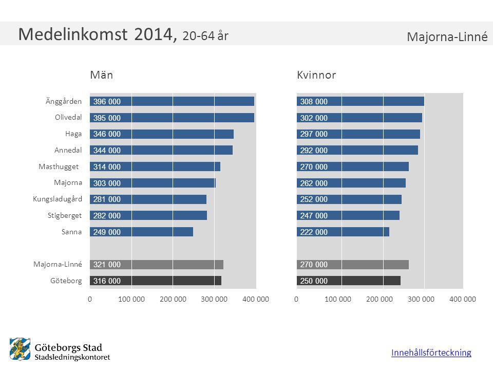 Medelinkomst 2014, 20-64 år Innehållsförteckning Majorna-Linné