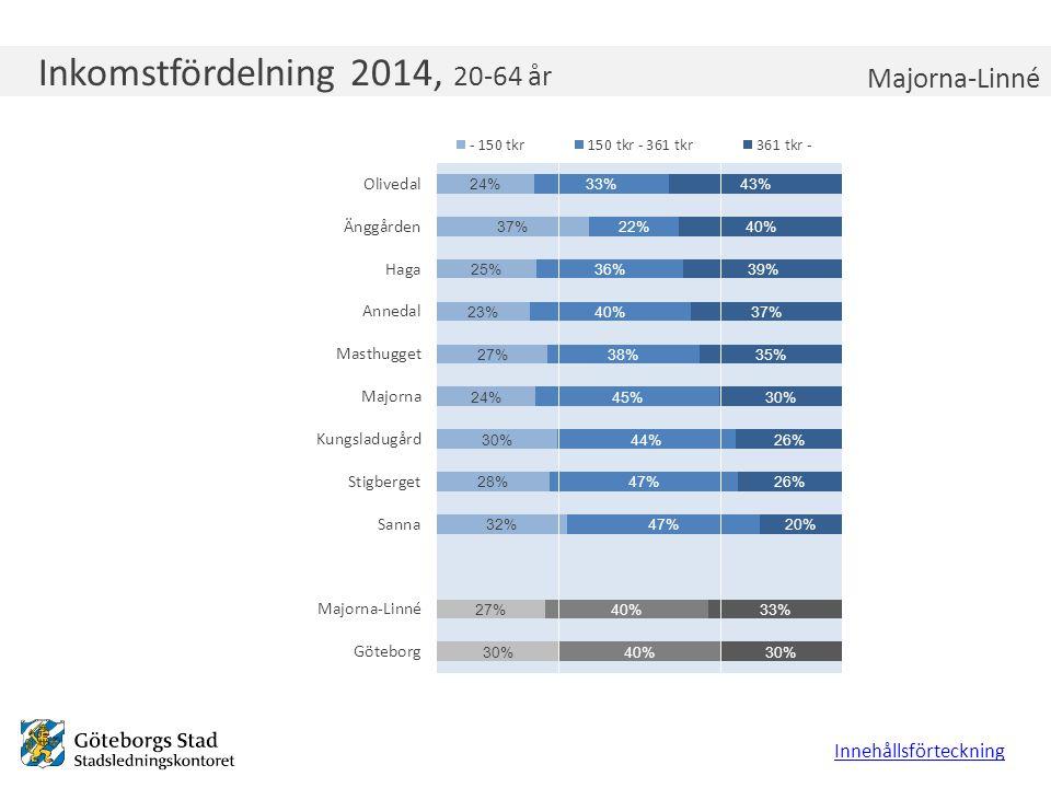 Inkomstfördelning Majorna-Linné 2011, 20-64 år Inkomstfördelning 2014, 20-64 år Innehållsförteckning Majorna-Linné