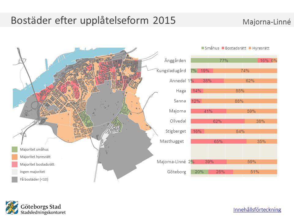 Bostäder efter upplåtelseform 2015 Innehållsförteckning Majorna-Linné