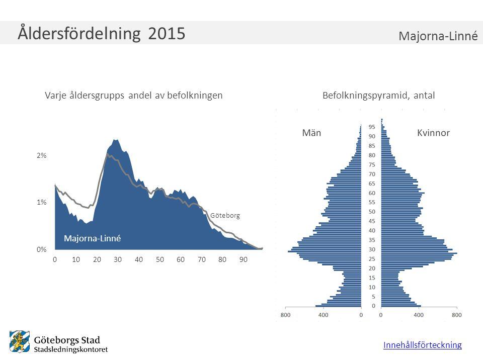 Åldersfördelning 2015 Varje åldersgrupps andel av befolkningenBefolkningspyramid, antal Innehållsförteckning Majorna-Linné Göteborg