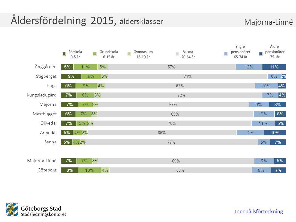 Åldersfördelning 2015, åldersklasser Innehållsförteckning Majorna-Linné