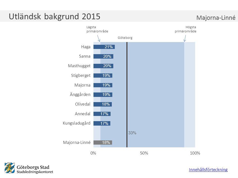 Utländsk bakgrund 2015 Innehållsförteckning Majorna-Linné Lägsta primärområde Högsta primärområde Göteborg