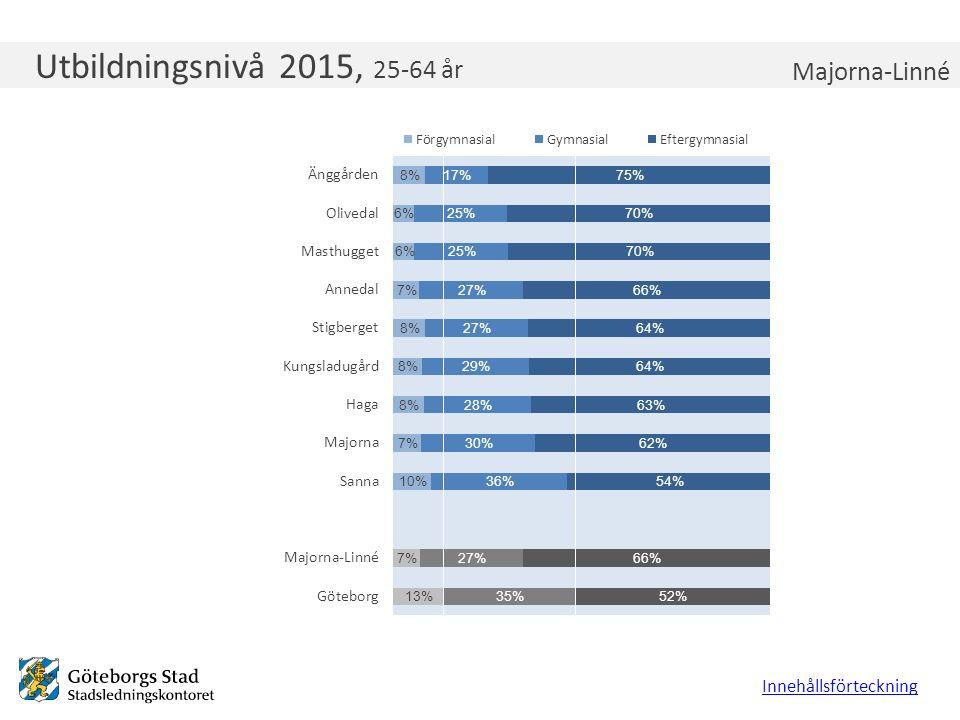 Utbildningsnivå 2015, 25-64 år Innehållsförteckning Majorna-Linné