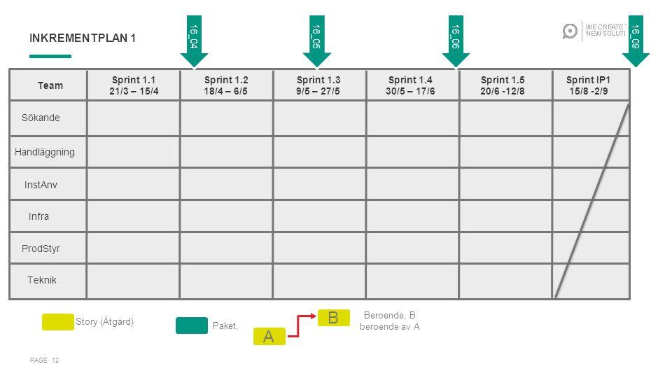 INKREMENTPLAN 1 PAGE 12 … Team Sprint 1.1 21/3 – 15/4 Sprint 1.2 18/4 – 6/5 Sprint 1.3 9/5 – 27/5 Sprint 1.4 30/5 – 17/6 Sprint 1.5 20/6 -12/8 Sprint IP1 15/8 -2/9 Sökande Handläggning InstAnv Infra ProdStyr Teknik 16_0516_0616_09 Story (Åtgärd) Paket, Beroende, B beroende av A A B 16_04