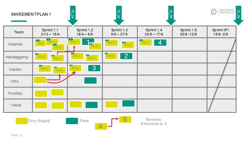 INKREMENTPLAN 1 PAGE 13 1 2 3 4 … Team Sprint 1.1 21/3 – 15/4 Sprint 1.2 18/4 – 6/5 Sprint 1.3 9/5 – 27/5 Sprint 1.4 30/5 – 17/6 Sprint 1.5 20/6 -12/8 Sprint IP1 15/8 -2/9 Sökande Handläggning InstAnv Infra ProdStyr Teknik Story Story (Åtgärd)Paket Beroende; B beroende av A A B 16_0516_0616_0916_04