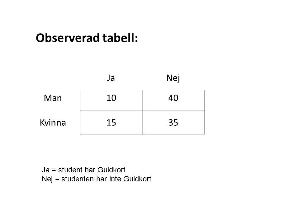 JaNej Man1040 Kvinna1535 Observerad tabell: Ja = student har Guldkort Nej = studenten har inte Guldkort