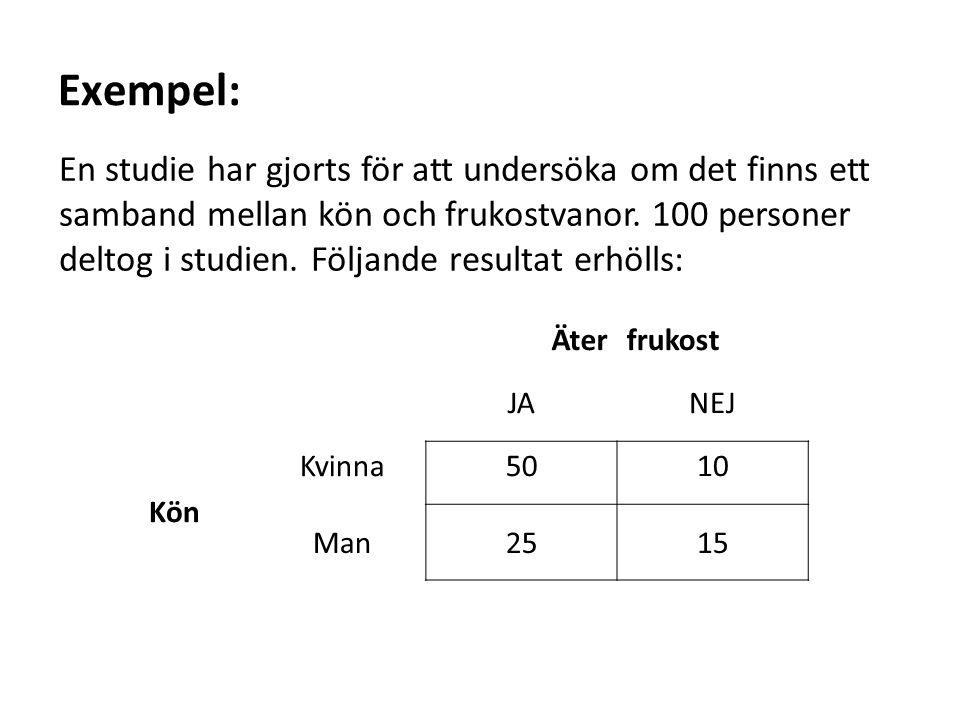 Exempel: En studie har gjorts för att undersöka om det finns ett samband mellan kön och frukostvanor. 100 personer deltog i studien. Följande resultat