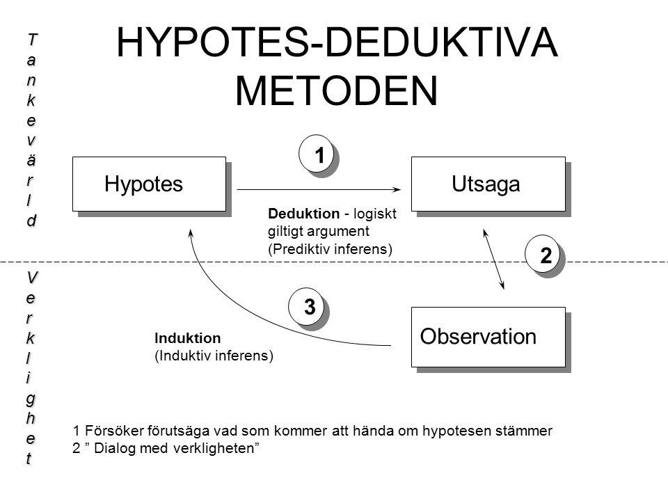 HYPOTES-DEDUKTIVA METODEN HypotesUtsaga Observation Tankevärld Verklighet 1 3 2 1 Försöker förutsäga vad som kommer att hända om hypotesen stämmer 2 Dialog med verkligheten Deduktion - logiskt giltigt argument (Prediktiv inferens) Induktion (Induktiv inferens)