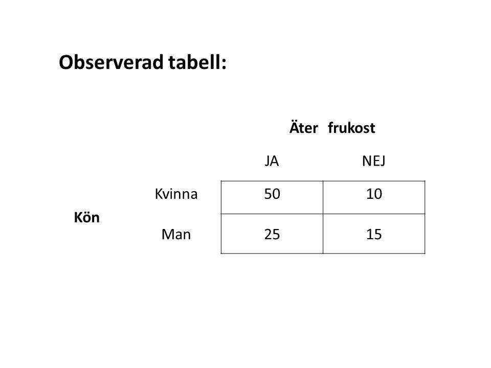 Äterfrukost JANEJ Kön Kvinna5010 Man2515 Observerad tabell: