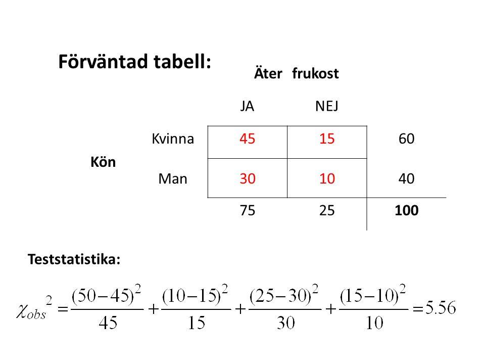 Äterfrukost JANEJ Kön Kvinna451560 Man301040 7525100 Förväntad tabell: Teststatistika: