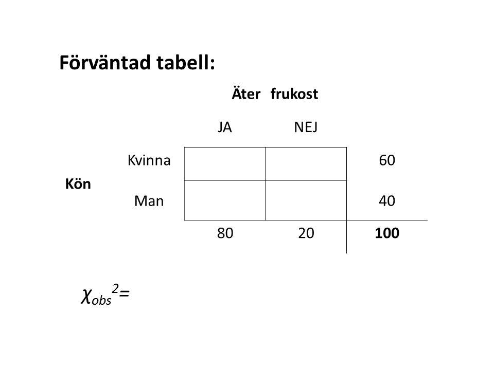 Äterfrukost JANEJ Kön Kvinna60 Man40 8020100 Förväntad tabell: χ obs 2 =
