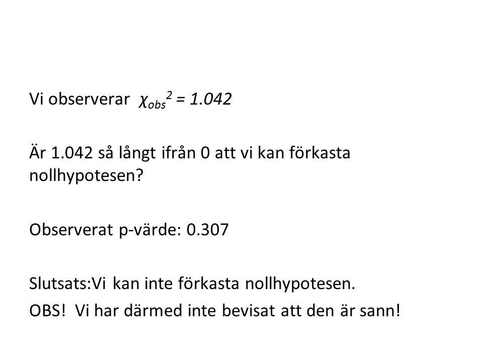 Vi observerar χ obs 2 = 1.042 Är 1.042 så långt ifrån 0 att vi kan förkasta nollhypotesen? Observerat p-värde: 0.307 Slutsats:Vi kan inte förkasta nol