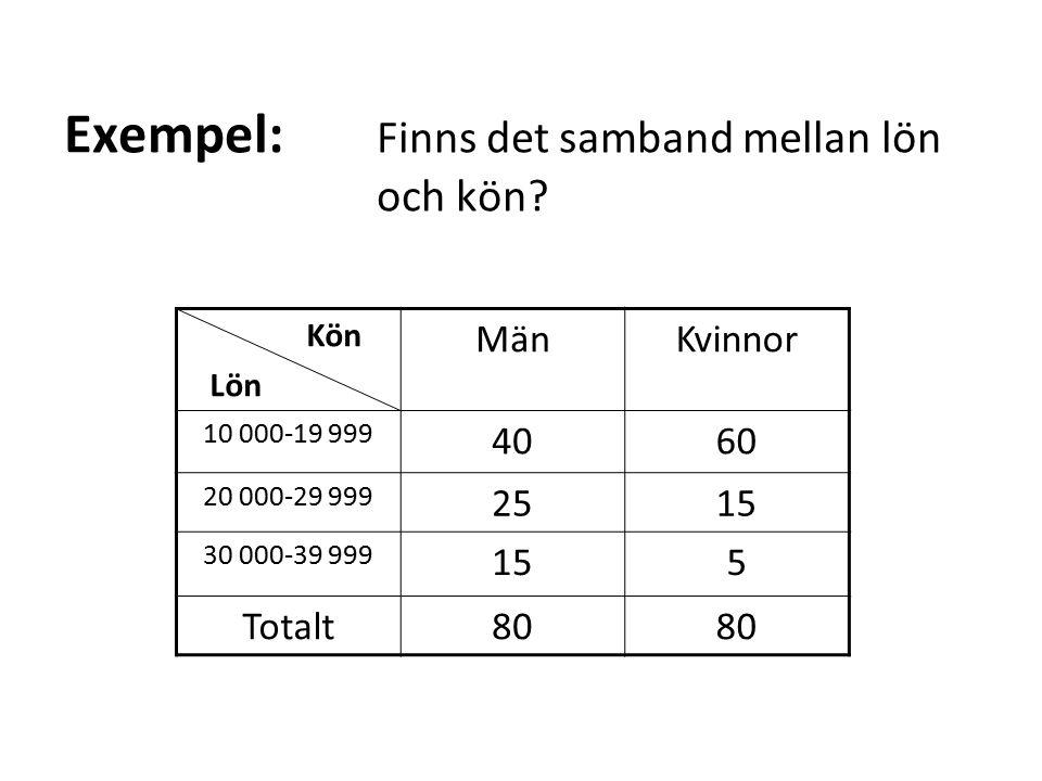 Exempel: Finns det samband mellan lön och kön? Kön Lön MänKvinnor 10 000-19 999 4060 20 000-29 999 2515 30 000-39 999 155 Totalt80