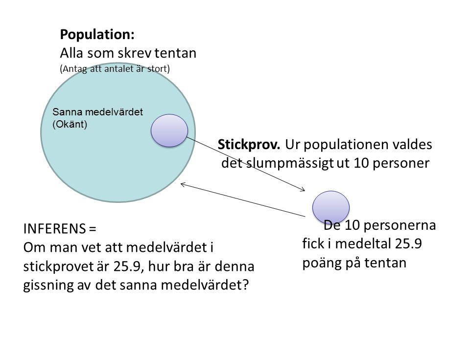 population Population: Alla som skrev tentan (Antag att antalet är stort) Stickprov. Ur populationen valdes det slumpmässigt ut 10 personer INFERENS =