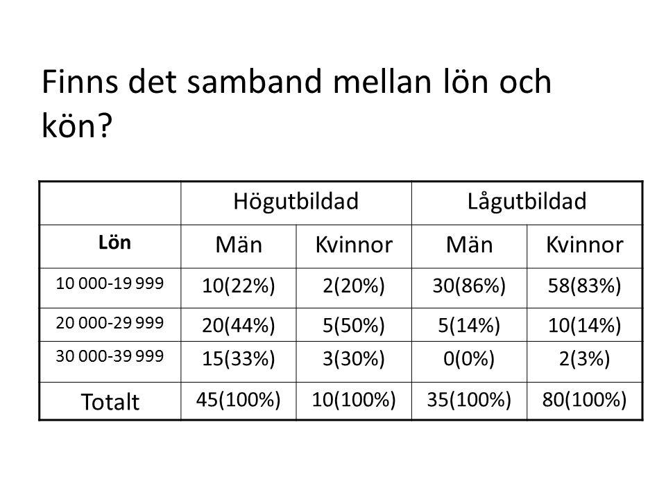 Finns det samband mellan lön och kön? HögutbildadLågutbildad Lön MänKvinnorMänKvinnor 10 000-19 999 10(22%)2(20%)30(86%)58(83%) 20 000-29 999 20(44%)5