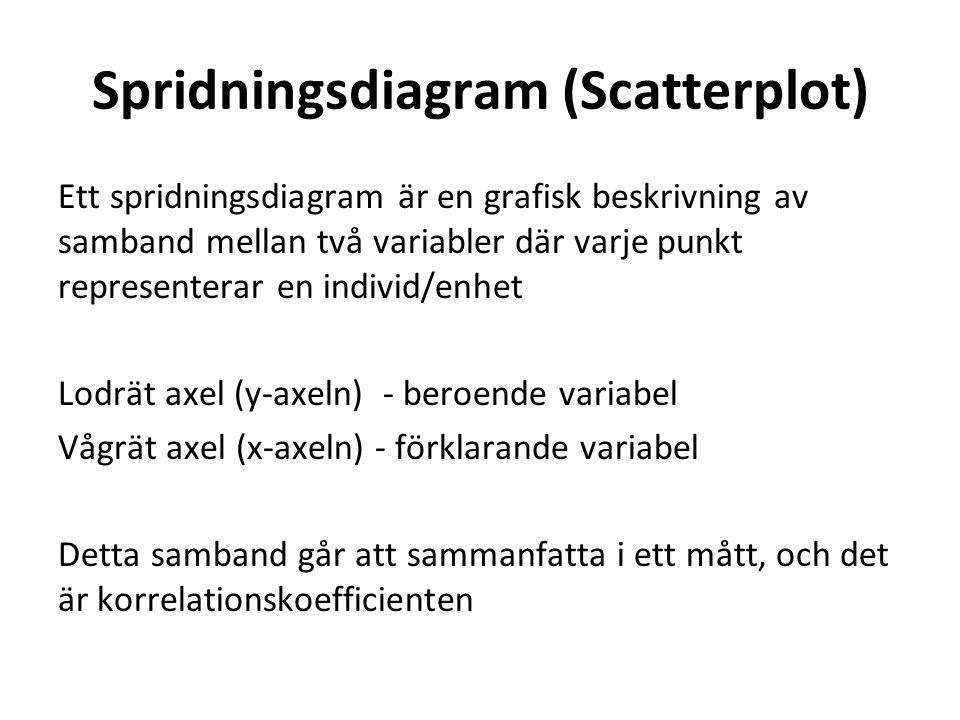 Spridningsdiagram (Scatterplot) Ett spridningsdiagram är en grafisk beskrivning av samband mellan två variabler där varje punkt representerar en indiv