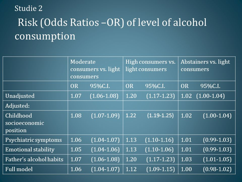 Studie 2 Risk (Odds Ratios –OR) of level of alcohol consumption Moderate consumers vs.