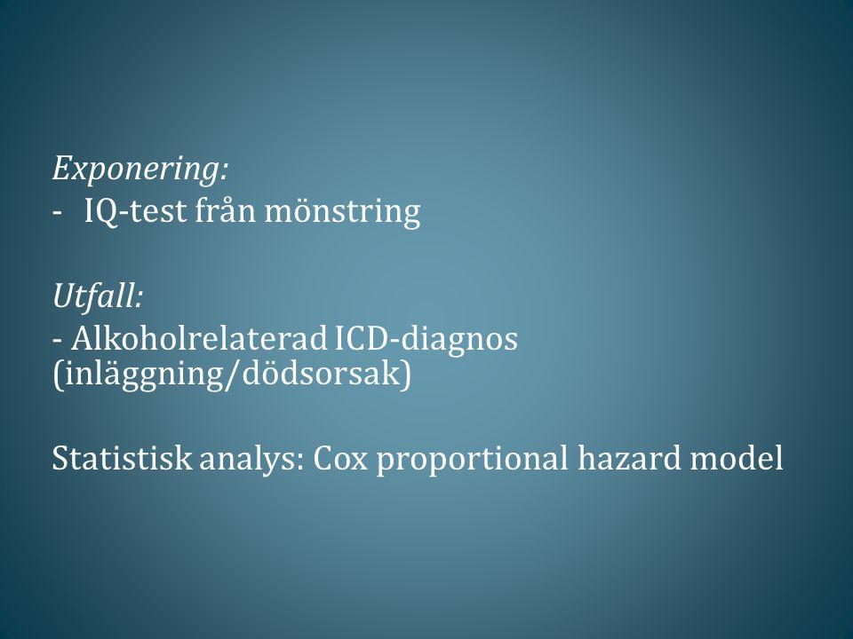 Exponering: -IQ-test från mönstring Utfall: - Alkoholrelaterad ICD-diagnos (inläggning/dödsorsak) Statistisk analys: Cox proportional hazard model