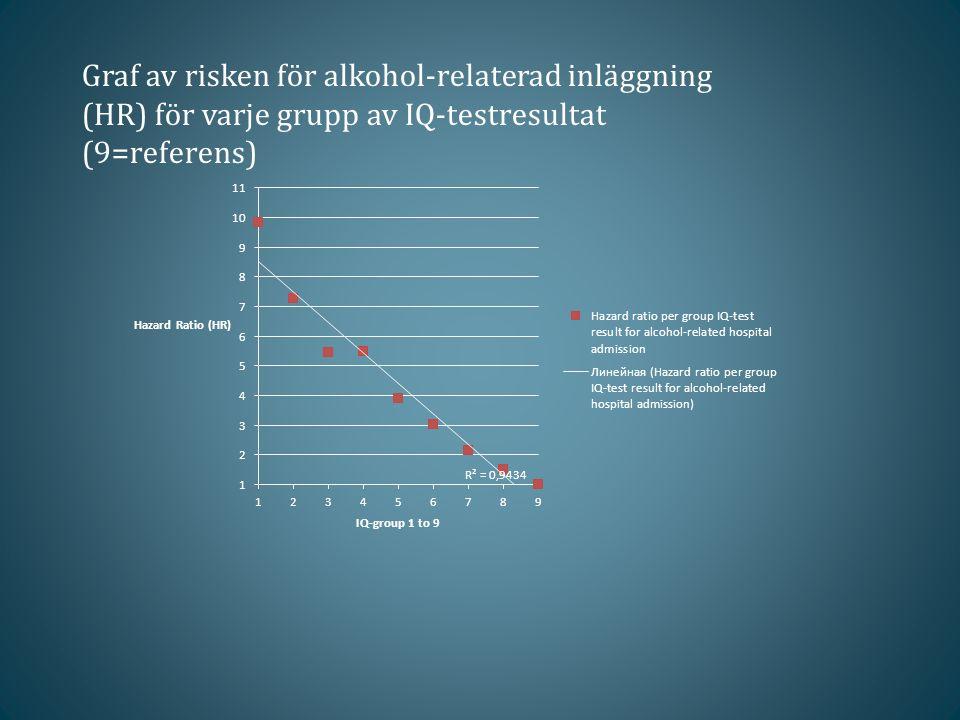 Graf av risken för alkohol-relaterad inläggning (HR) för varje grupp av IQ-testresultat (9=referens)