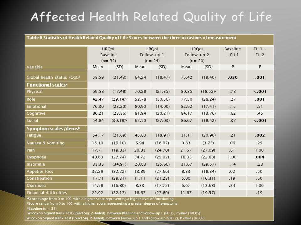 Table 6 Statistics of Health Related Quality of Life Scores between the three occasions of measurement Variable HRQoL Baseline (n= 32) HRQoL Follow-up