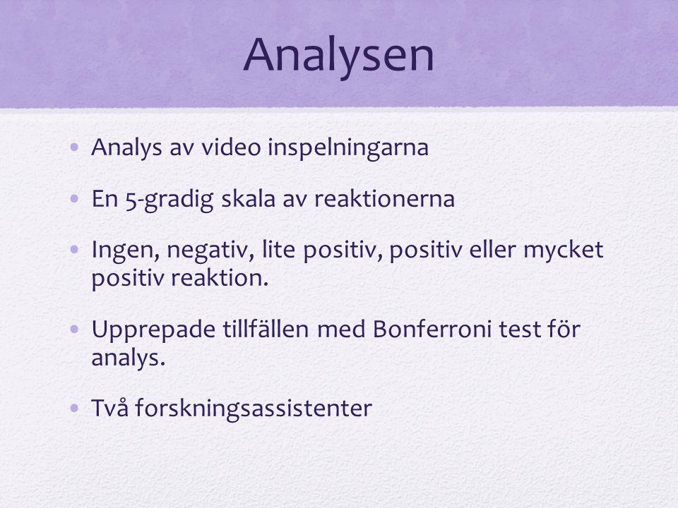 Analysen Analys av video inspelningarna En 5-gradig skala av reaktionerna Ingen, negativ, lite positiv, positiv eller mycket positiv reaktion.