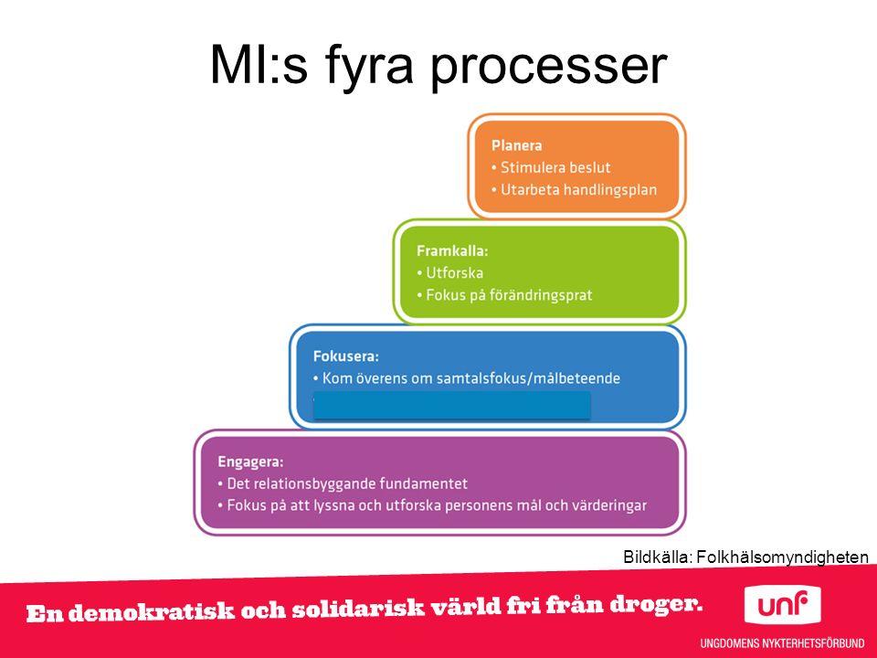 MI:s fyra processer Bildkälla: Folkhälsomyndigheten