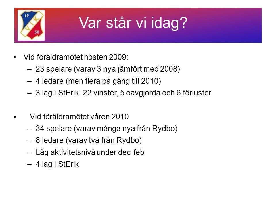 Vid föräldramötet hösten 2009: –23 spelare (varav 3 nya jämfört med 2008) –4 ledare (men flera på gång till 2010) –3 lag i StErik: 22 vinster, 5 oavgjorda och 6 förluster Vid föräldramötet våren 2010 –34 spelare (varav många nya från Rydbo) –8 ledare (varav två från Rydbo) –Låg aktivitetsnivå under dec-feb –4 lag i StErik Var står vi idag