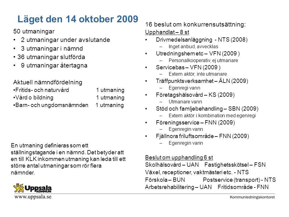 50 utmaningar 2 utmaningar under avslutande 3 utmaningar i nämnd 36 utmaningar slutförda 9 utmaningar återtagna Aktuell nämndfördelning Fritids- och naturvård 1 utmaning Vård o bildning 1 utmaning Barn- och ungdomsnämnden 1 utmaning 16 beslut om konkurrensutsättning: Upphandlat – 8 st Drivmedelsanläggning - NTS (2008) –Inget anbud, avvecklas Utredningshem etc – VFN (2009 ) –Personalkooperativ, ej utmanare Servicebas – VFN (2009 ) –Extern aktör, inte utmanare Träffpunktsverksamhet – ÄLN (2009) –Egenregi vann Företagshälsovård – KS (2009) –Utmanare vann Stöd och famljebehandling – SBN (2009) –Extern aktör i kombination med egenregi Föreningsservice – FNN (2009) –Egenregin vann Fjällnora friluftsområde – FNN (2009) –Egenregin vann Beslut om upphandling 6 st Skolhälsovård – UAN Fastighetsskötsel – FSN Växel, receptioner, vaktmästeri etc.