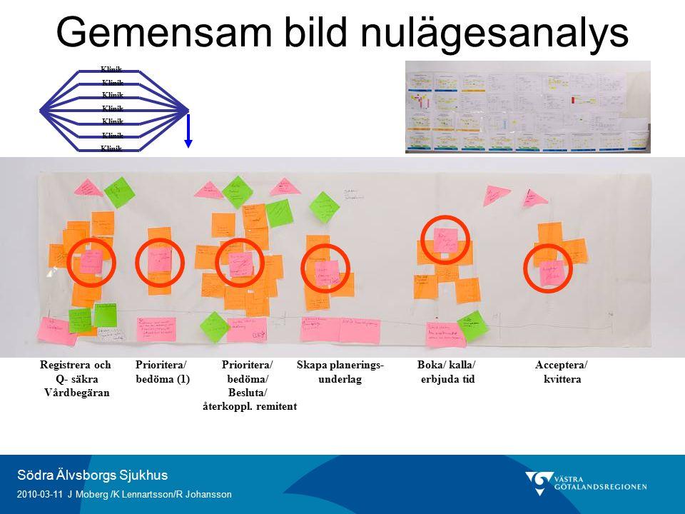 Södra Älvsborgs Sjukhus 2010-03-11 J Moberg /K Lennartsson/R Johansson Gemensam bild nulägesanalys Registrera och Q- säkra Vårdbegäran Prioritera/ bedöma (1) Prioritera/ bedöma/ Besluta/ återkoppl.