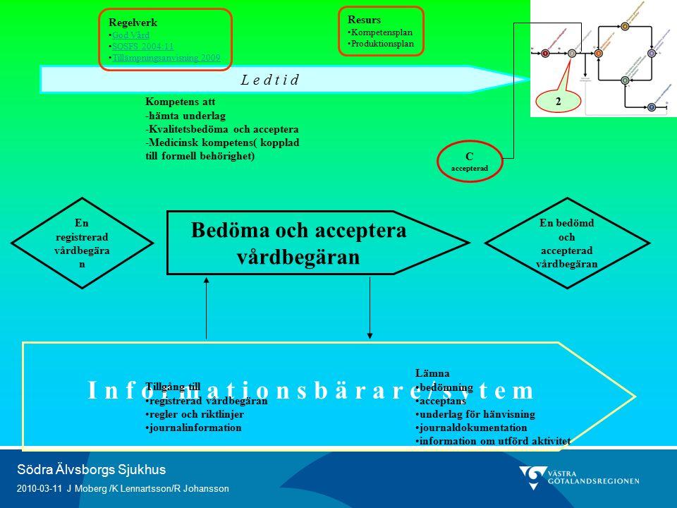 Södra Älvsborgs Sjukhus 2010-03-11 J Moberg /K Lennartsson/R Johansson I n f o r m a t i o n s b ä r a r e / s y t e m Bedöma och acceptera vårdbegäran Kompetens att -hämta underlag -Kvalitetsbedöma och acceptera -Medicinsk kompetens( kopplad till formell behörighet) En bedömd och accepterad vårdbegäran Tillgång till registrerad vårdbegäran regler och riktlinjer journalinformation Lämna bedömning acceptans underlag för hänvisning journaldokumentation information om utförd aktivitet En registrerad vårdbegära n C accepterad L e d t i d 2 Regelverk God Vård SOSFS 2004:11 Tillämpningsanvisning 2009 Resurs Kompetensplan Produktionsplan