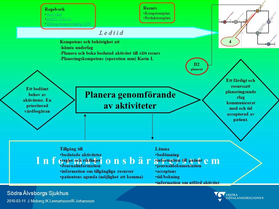 Södra Älvsborgs Sjukhus 2010-03-11 J Moberg /K Lennartsson/R Johansson I n f o r m a t i o n s b ä r a r e / s y t e m Planera genomförande av aktiviteter Kompetens och behörighet att -hämta underlag -Planera och boka beslutad aktivitet till rätt resurs -Planeringskompetens (operation mm) Karin L Ett färdigt och resurssatt planeringsunde rlag kommunicerat med och tid accepterad av patient.