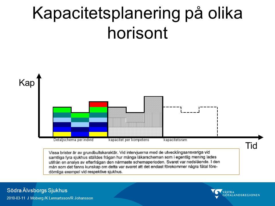 Södra Älvsborgs Sjukhus 2010-03-11 J Moberg /K Lennartsson/R Johansson Kapacitetsplanering på olika horisont Tid Kap
