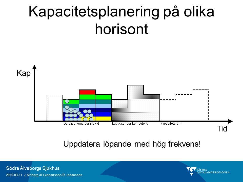 Södra Älvsborgs Sjukhus 2010-03-11 J Moberg /K Lennartsson/R Johansson Kapacitetsplanering på olika horisont Uppdatera löpande med hög frekvens.